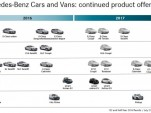 Mercedes-Benz product roadmap for 2017