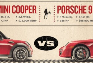 MINI Challenges Porsche 911 To Race Against Cooper S