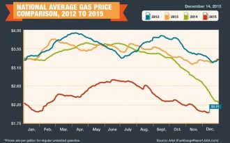 Gas Prices Still Plummeting: How Low Will They Go?