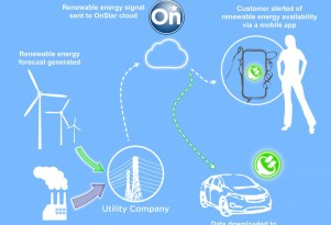 2013 Chevy Volt, OnStar, Is Smart-Grid Ready: The Utilities Aren't