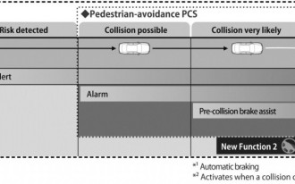 Toyota's Pedestrian Detection System: Can It Fix Toyota's Image Problem?