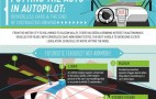 Can Driverless Cars Solve Distracted Driving? Infographic Explains It All
