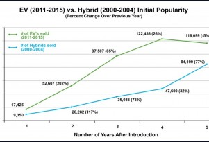 Electric car sales remain ahead of hybrids after five years