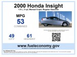 Feds To Mandate Up To 62 MPG By 2025; What Does It Mean For You?