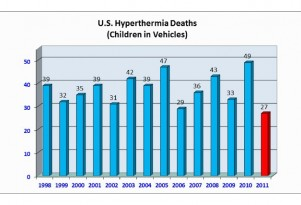 Preventing Children From Dying In Hot Cars: Good Or Bad?