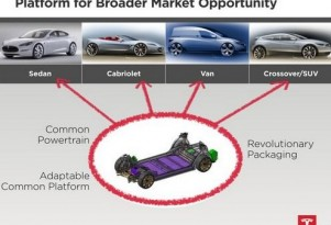 Tesla IPO Doc Reveals Plans For Crossover, Cabrio And Commercial Vehicle