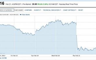Tesla Stock, Congested Cities, Fisker Lawsuit : Car News Headlines