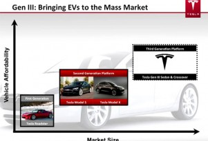Tesla Says All-Electric 3-Series Competitor Due By 2015