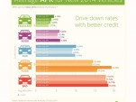 The impact of credit scores on loan offers (via LendingTree)