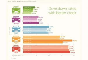 Your Credit Score & Your Auto Loan: 4 Things You Can Do To Get A Better Interest Rate