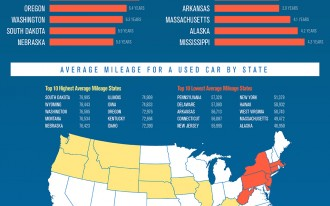 The United States Of Used Cars