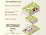 Toyota powers Kentucky plant using landfill gas