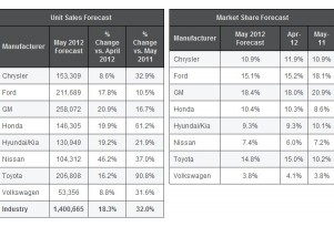 Zoom-Zoom: Analysts Predict 32% Growth In New Car Sales