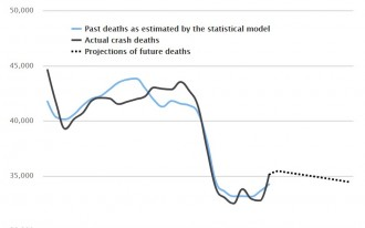 The economy's on a roll--and so are highway fatalities
