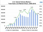 U.S. hybrid vehicle market: total sales and market share, 2000-2016   [source: PIRA Energy Group]