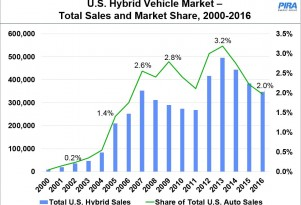 Hybrid market share peaked in 2013, down since then