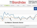 YouGov analysis of GM brand