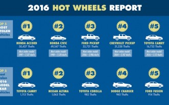 The 10 most-stolen vehicles in the U.S. are...