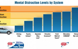 Toyota, Hyundai Ace AAA's Distracted Driving Study; Mercedes, Ford, Apple Fare Poorly