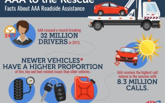 Disappearing spare tires, keyless systems cause spike in roadside assistance calls