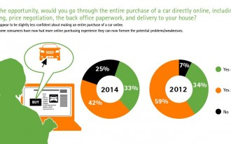 Survey: 76% Of Shoppers Would Consider Bypassing Dealerships & Buy Cars Online
