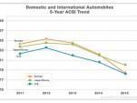 ACSI Automobiles Report 2015