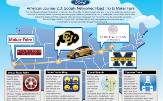 Cars Are People, Too: Road Trippin' Ford Fiesta Tweets As It Travels