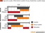 Auto service loyalty & age chart from DMEautomotive