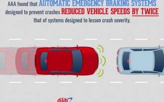 Do you want automatic emergency braking in your next car? Our poll results