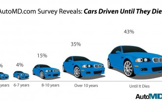 Study: The Days Of Buying New Cars Every Four Years Are Over