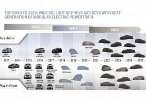 BMW electrification roadmap