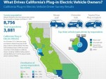 California Plug-In Electric Vehicle Driver Survey Results - CA Ctr for Sustainable Energy, Mar 2013