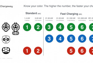 Chargeway pilot program to post labels to help electric-car drivers sort out charging levels
