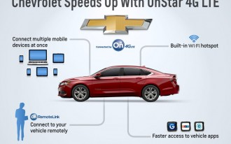 GM, Audi Roll Out 4G LTE Plans: The Car Goes High-Speed (Data)