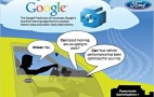 Cloud-Controlled Energy Saving From Google And Ford
