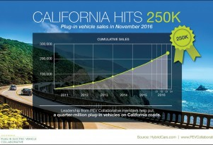 250,000th plug-in electric car to be sold in California alone this month