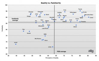 Honda, Lexus Are Tops In Perceived Quality; Ford, Hyundai Improve