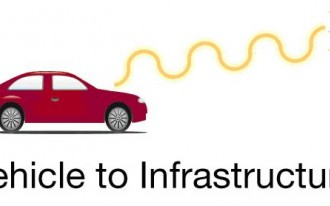 Vehicle-to-Infrastructure Technology, On The Road In Germany