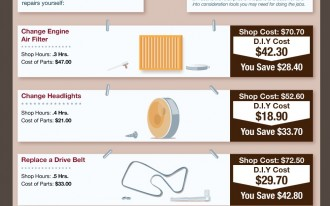 Infographic: How Much Cash Can DIY Auto Repairs Really Save?