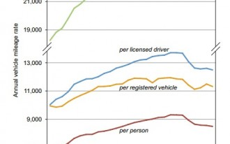 Another Study Confirms That Driving In The U.S. Peaked In 2004