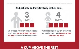 If You Like Eating In The Car & Photoblogging, KFC Has A Contest For You