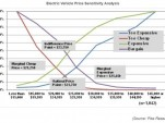 Electric Vehicle price sensitivity analysis, by Pike Research, July 2012