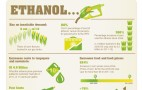 Big Food Steps Up Fight Against Ethanol Mandate (Infographic)