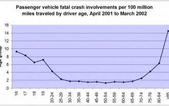 Teen Drivers Die In Crashes. Old Folks Too. Who's Feared Most?