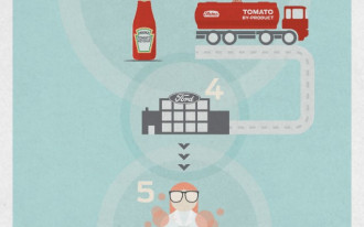Ford, Heinz Cook Up Tomato-Based Projects: Will The Technology Ketchup?