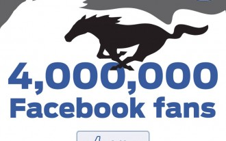 The Ford Mustang Facebook Page Scores Four Million Fans
