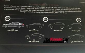 Hyundai's Genesis lineup to add two SUVs, sedan, and coupe