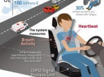 HARKEN seatbelt concept fights driver fatigue (by the Biomechanics Institute of Valencia)