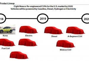 Hyundai SUV roadmap