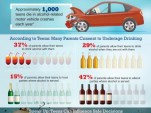 Infographic: 1 in 2 teens consider driving on New Year's Eve very dangerous